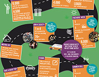 Brookes Union 'University journey' infographic